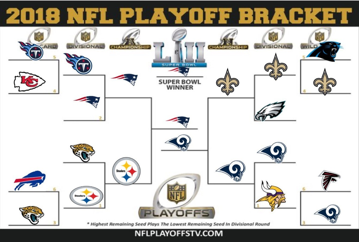 2018 NFL PLAYOFFS: Why History Will Repeat Itself and Tom ...